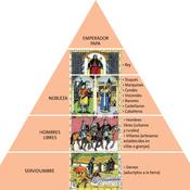 Pirámide de organización social y política