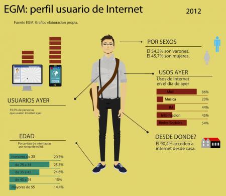Infografía en Easel